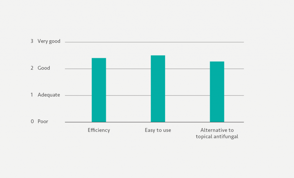 A graph that explains Sorbact is a good alternative to topical antifungal treatment