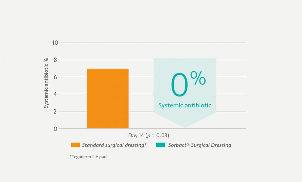 Graph explaining antibiotic between standard surgical dressing and sorbact surgical dressing.