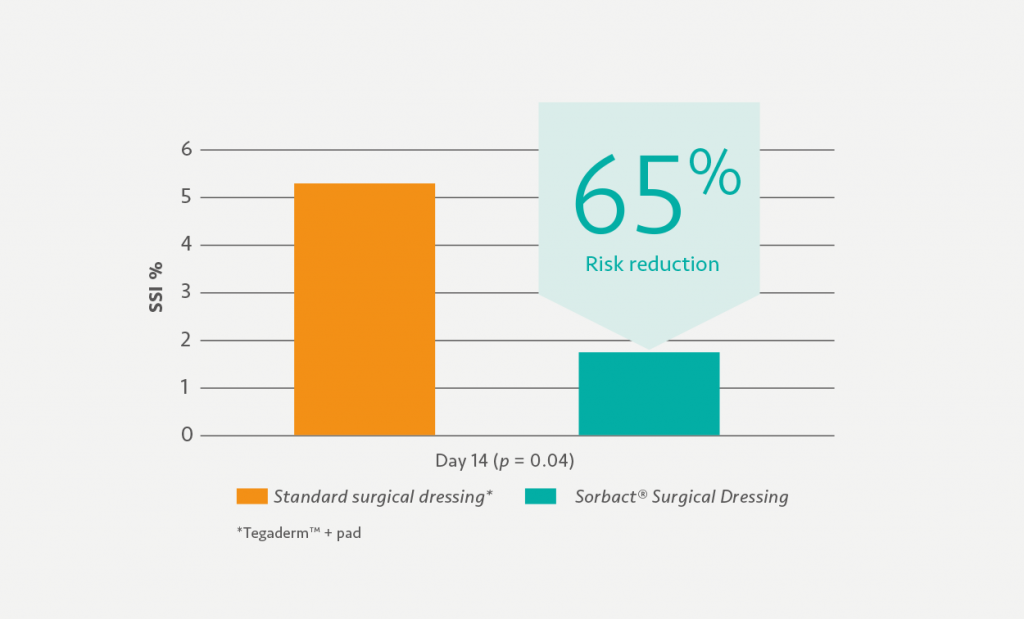 Graph explaining risk reduction between standard surgical dressing and sorbact surgical dressing.